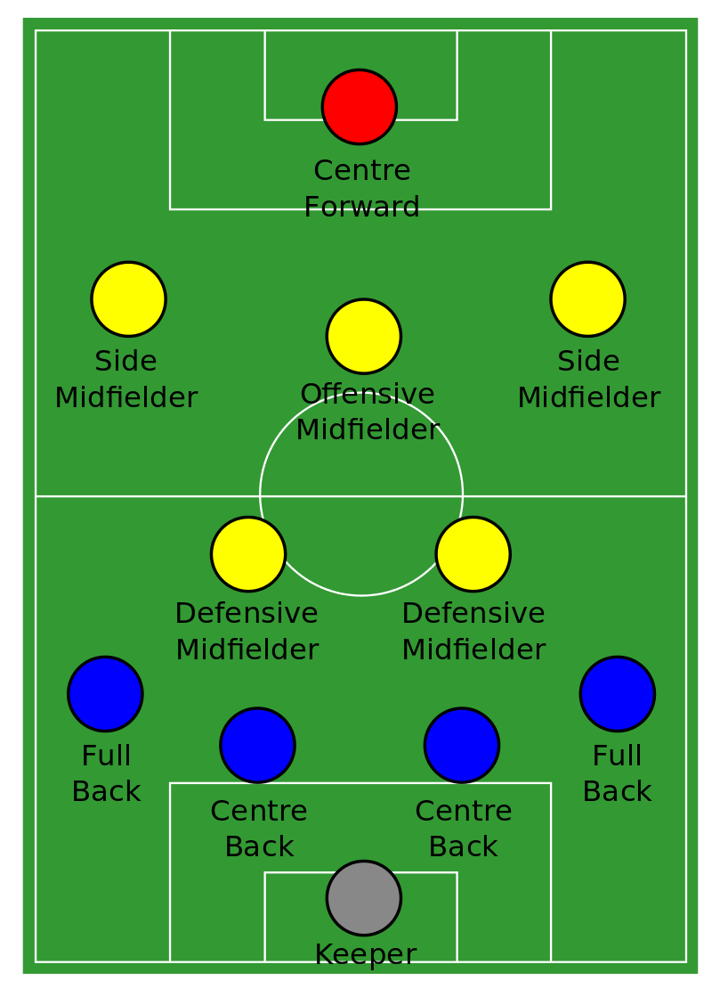 4-2-3-1 soccer formation