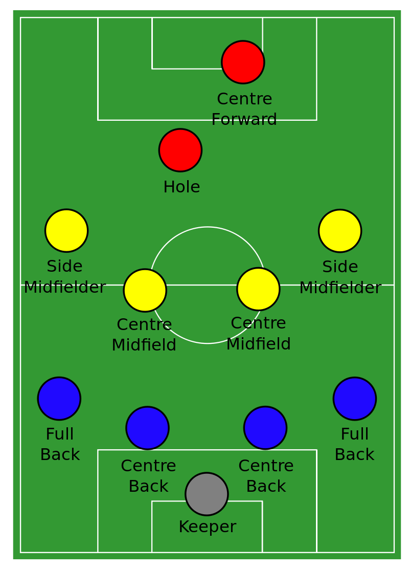 4-4-1-1 soccer formation